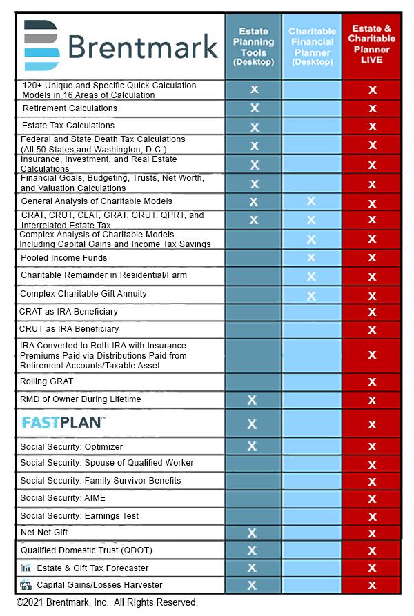 Brentmark, Inc.  | Estate & Charitable Planner LIVE (ECPL) Comparison Guide - May 2021