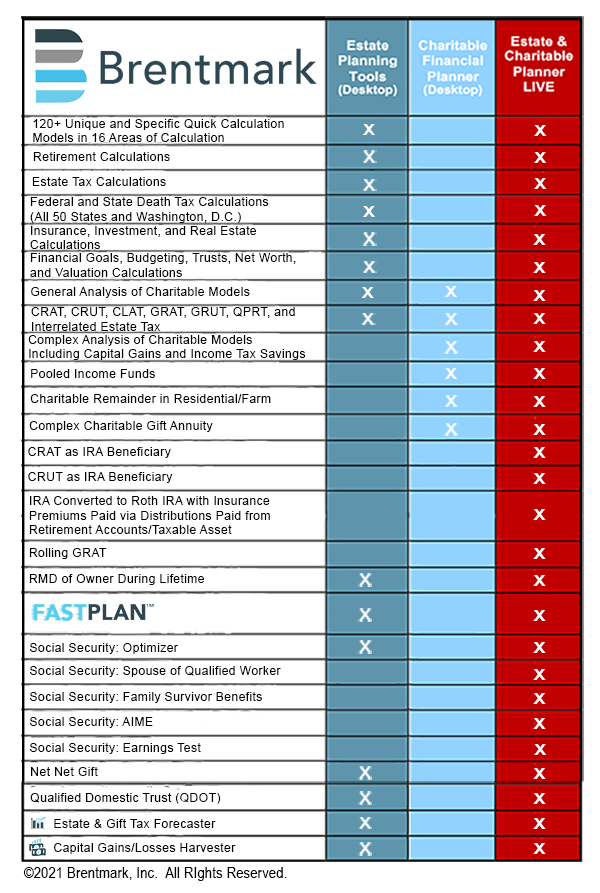 Brentmark, Inc. | Product Comparison Guide: Estate & Charitable Planner LIVE (ECPL), Estate Planning Tools (EPT), Charitable Financial Planner (CFP) - May 2021